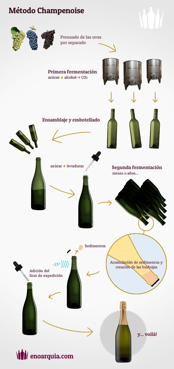 Método champenoise