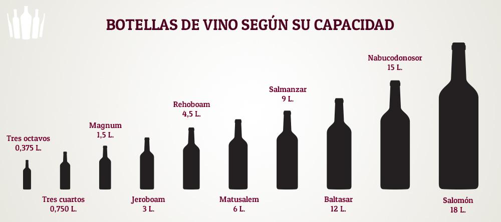 Tamaños de botellas de vino